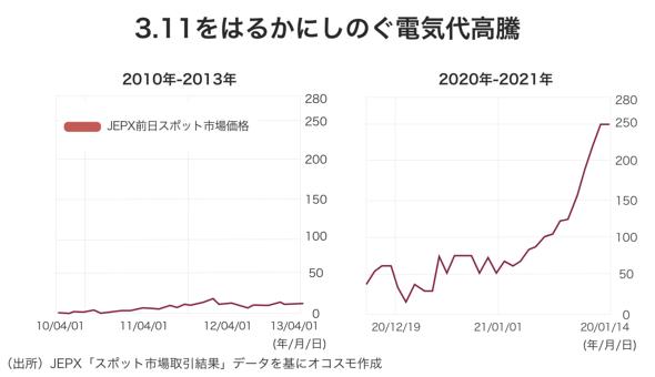 日本卸電力取引所(JEPX)の電力価格の推移 オコスモ作成