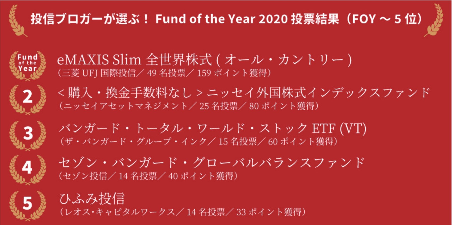 投信ブロガーが選ぶ!Fund of the Year 2020、トップ5の結果