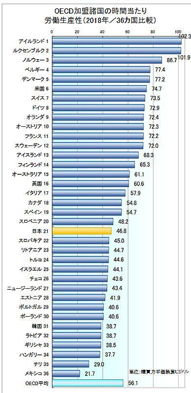フィンランドに比べて、日本の生産性は低い(出典:日本生産性本部)