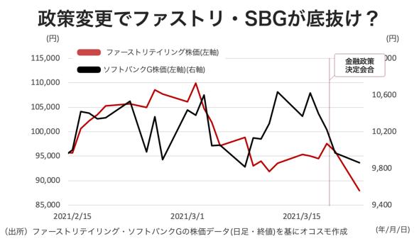 ファーストリテイリング、ソフトバンクグループの株価は、日銀の政策変更で下落 オコスモ作成