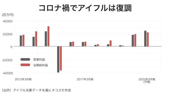 アイフル営業利益推移(22年3月期は予想)。20年3月期と比較して、9.4倍もの増益となった オコスモ作成