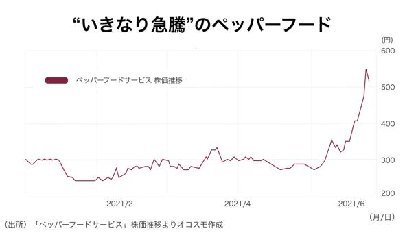 """""""いきなり急騰""""のペッパーフード オコスモ作成"""