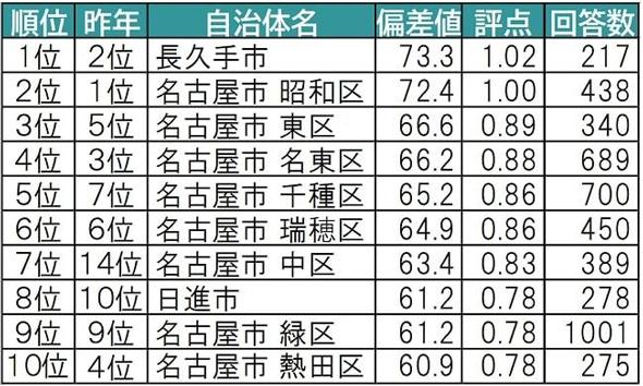 2020年の<愛知県版>住みここち(自治体)ランキングTOP10