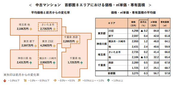 中古マンション首都圏8エリアにおける価格・平米単価・専有面積
