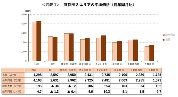 首都圏8エリアの平均価格(前年同月比)