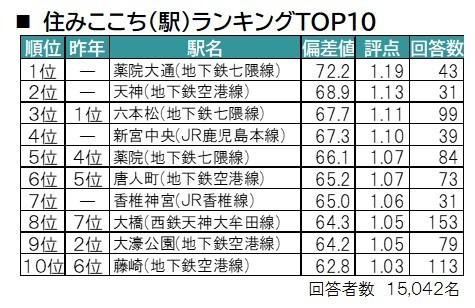 住みここち(駅)ランキングTOP10