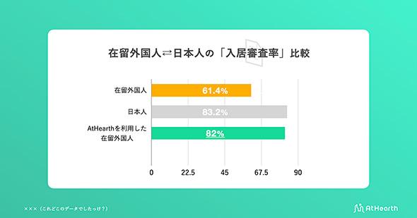 在留外国人と日本人の「入居審査通過率」比較