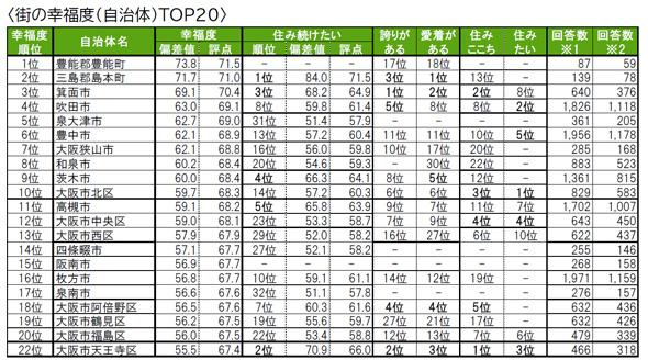 街の幸福度(自治体)ランキングTOP20