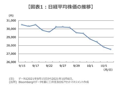 岸田文雄氏が新総裁に選出される前後の日経平均株価の推移