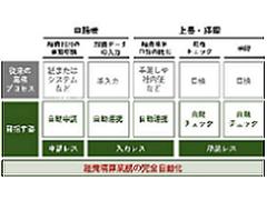 三井住友カードとコンカー、データ連携機能を拡充 「経費精算の完全自動化」目指す