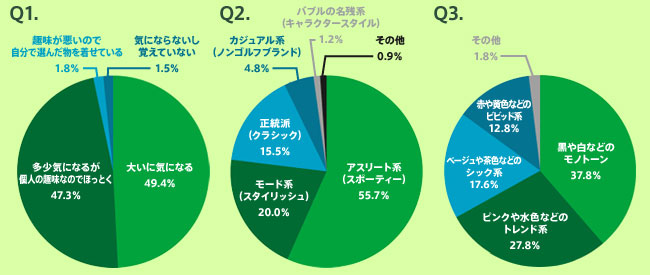 (左)Q1 (中央)Q2(右)Q3