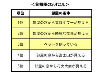 「20代社会人の恋愛事情とモテ部屋調査2008」