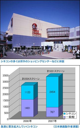 (上)シネコンの多くは郊外のショッピングセンターなどに併設 (下)急速に普及拡大していくシネコン