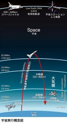 宇宙旅行概念図