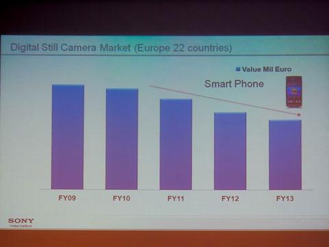 2012年注目したカメラ&トピックス(ライター 小山編):続くミラーレスの好調、停滞するコンパクト、そして「スマートカメラ」の足音