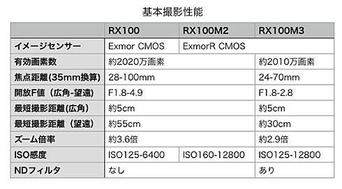 RX100三兄弟