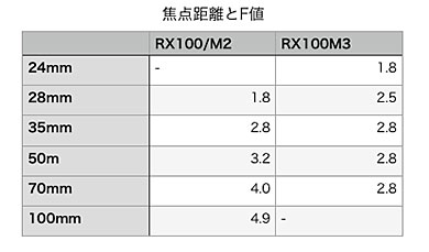 RX100の焦点距離と開放F値