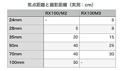 RX100 三兄弟