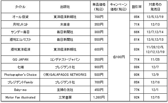 GALAPAGOS STORE雑誌100円キャンペーン対象雑誌