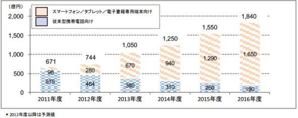 電子書籍コンテンツの市場規模