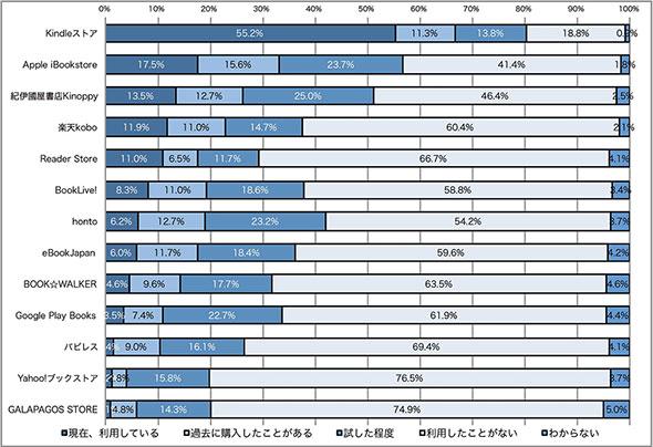 2013年10月調査の電子書籍ストアの利用状況(複数回答)