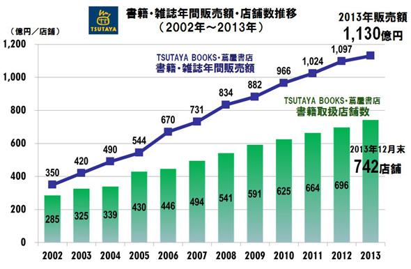 書籍・雑誌の年間販売額と店舗数推移(2002年〜2013年)