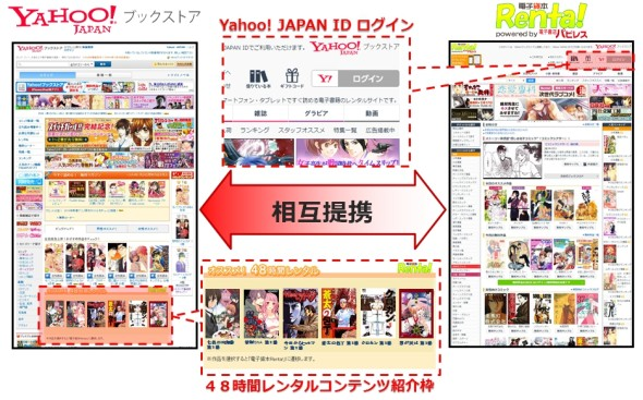相互提携イメージ 「電子貸本Renta!」「Yahoo!ブックストア」相互提携イメージ ...