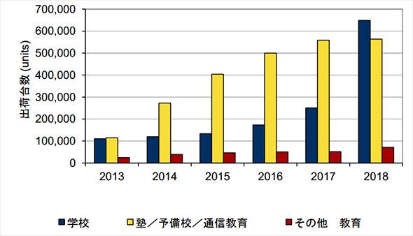 国内教育分野におけるタブレットの出荷台数予測、2013年〜2018年(出典:IDC Japan