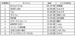 2013年度販売部数