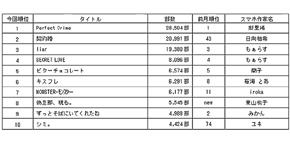 2014年3月の月間販売