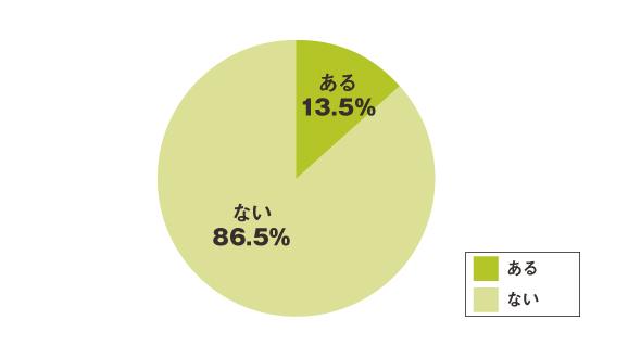 就活に役立った本が「ある」と回答した学生はわずか13.5%