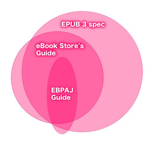 EPUBの仕様とストアのガイドと電書協ガイドの比較。電書協ガイドがカバーする範囲は、EPUBの仕様とストアのガイドが重なる領域のごく一部に過ぎない