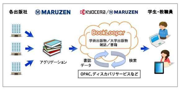 大学図書館向け電子図書館サービスのイメージ図
