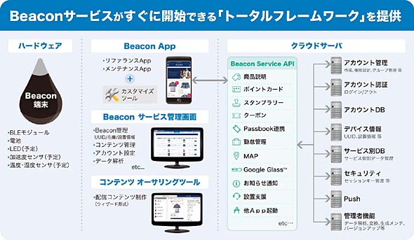 「ACCESS Beacon Framework(ABF)」について