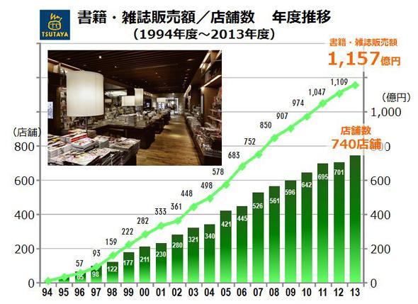 書籍・雑誌販売額/店舗数の年度推移(1994年度〜2013年度)