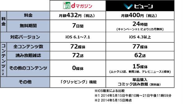 「ビューン」と「dアプリ」の比較