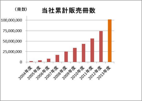 累計販売冊数の推移(2004年度〜2013年度)