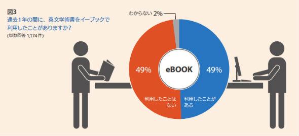 過去1年間に英文学術書をイーブックで利用したか