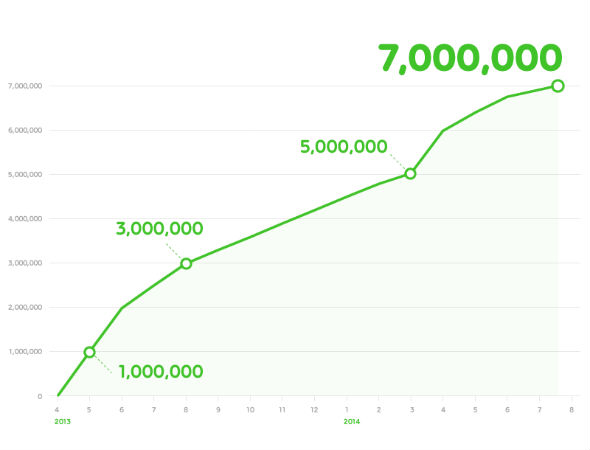 「LINE マンガ」ダウンロード数の推移