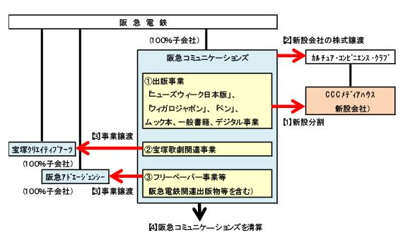 事業再編のイメージ図