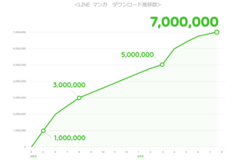 LINE マンガのダウンロード数推移