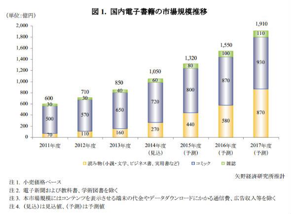 電子書籍市場に関する調査結果 2014(画像出典=矢野経済研究所)