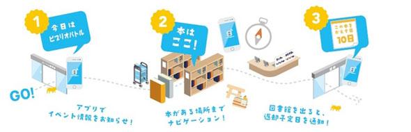 図書館でのBeaconの活用イメージ