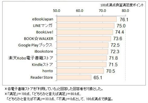 電子書店の満足度(出典:ICT総研)