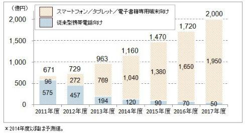 電子書籍コンテンツの市場規模(出典:ICT総研)