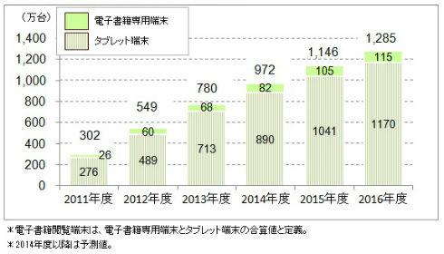 電子書籍閲覧端末の出荷台数規模(出典:ICT総研)