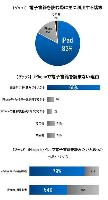 iPhone/iPadの電子書籍利用意向アンケート結果