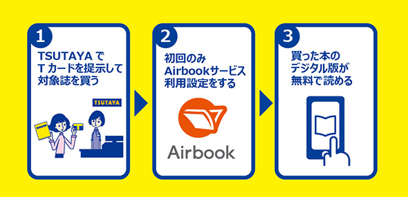 Airbookの仕組み