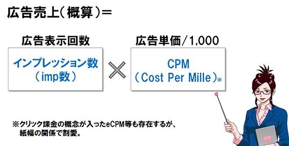 数×単価。この計算式が、広告売上を考える上での「基本」だ