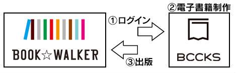 BWインディーズ(出典:BOOK☆WALKER Webサイト)